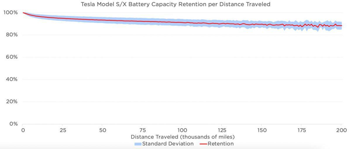 特斯拉 Tesla 影响力报告 电池耗损
